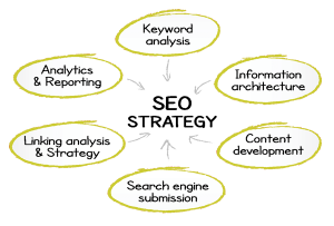 seo services strategy