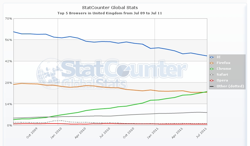 chrome-overtakes-firefox-for-uk-number-two-browser-spot-in-july