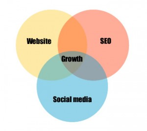 SEO, web design and social media