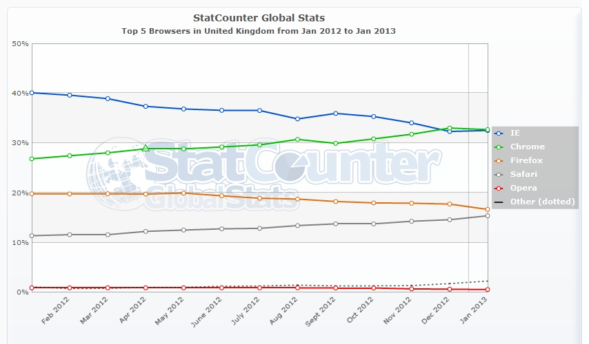 StatCounter-browser-GB-monthly-201201-201301