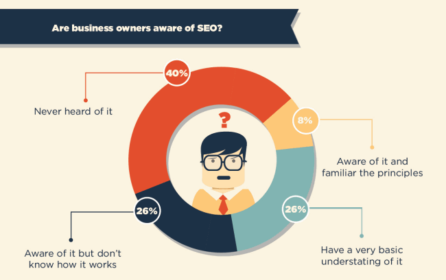 SEO-survey-awareness