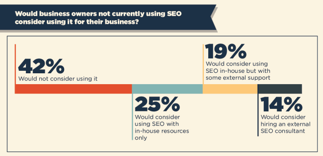 SEO-survey-would-they-use