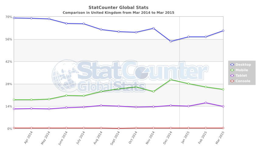 StatCounter-comparison-GB-monthly-201403-201503