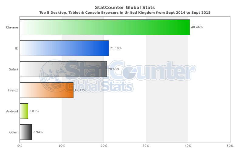 StatCounter-browser-GB-monthly-201409-201509-bar