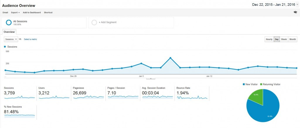 using Google Analytics overview