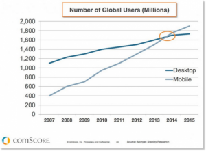 Mobile vs desktop users tipping point