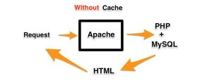 Without caching