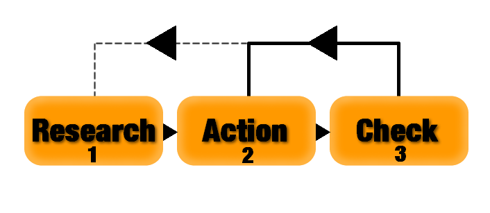 Three step SEO research action check