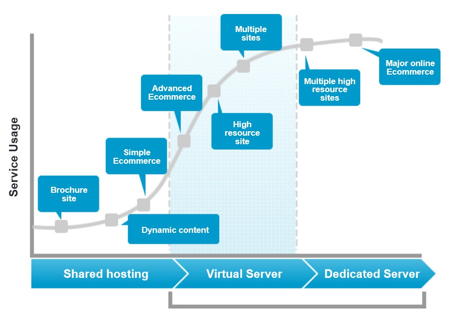 When to use a VPS server