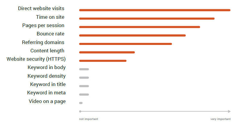 SEMRush ranking factors