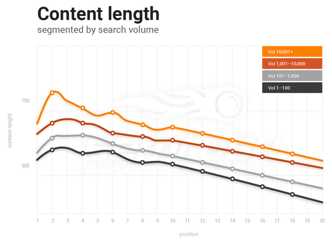 Content length vs search rankings