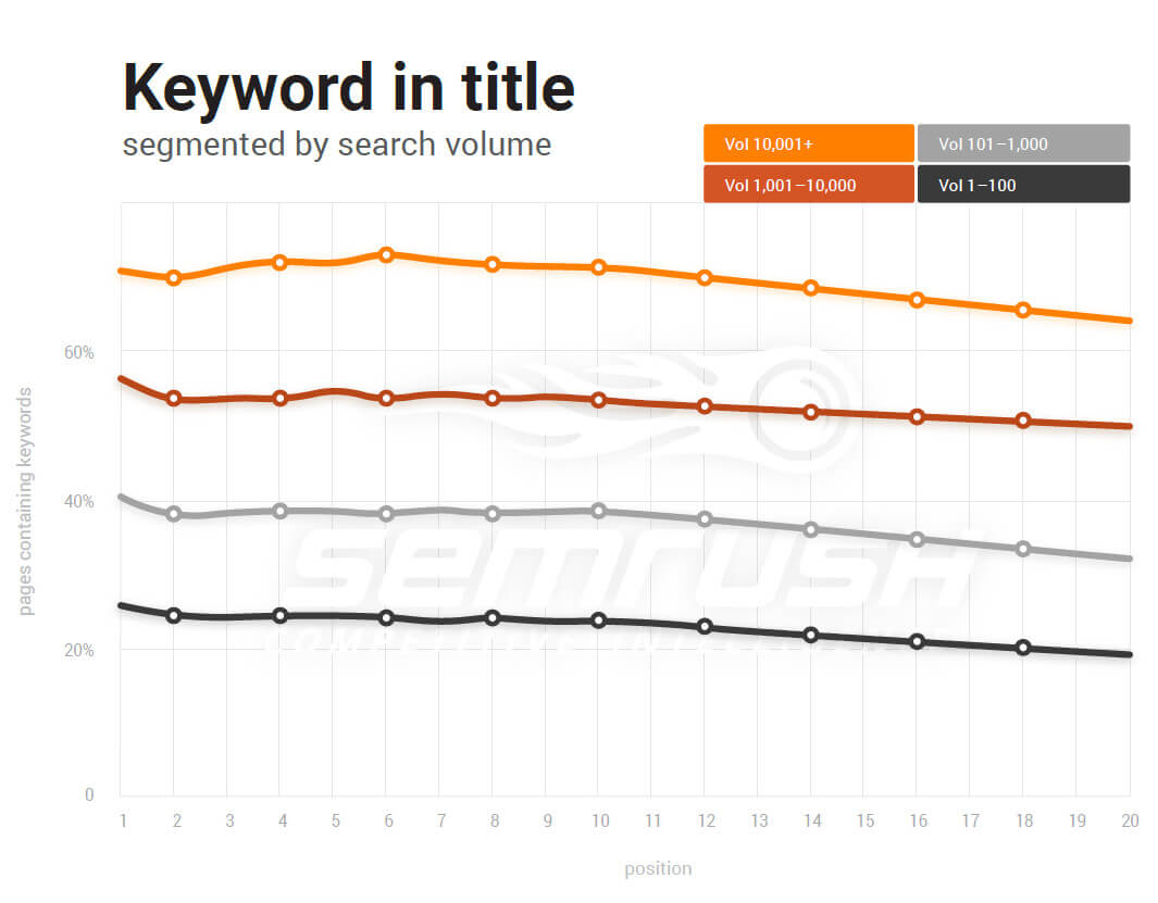 Keywords in title tage vs position
