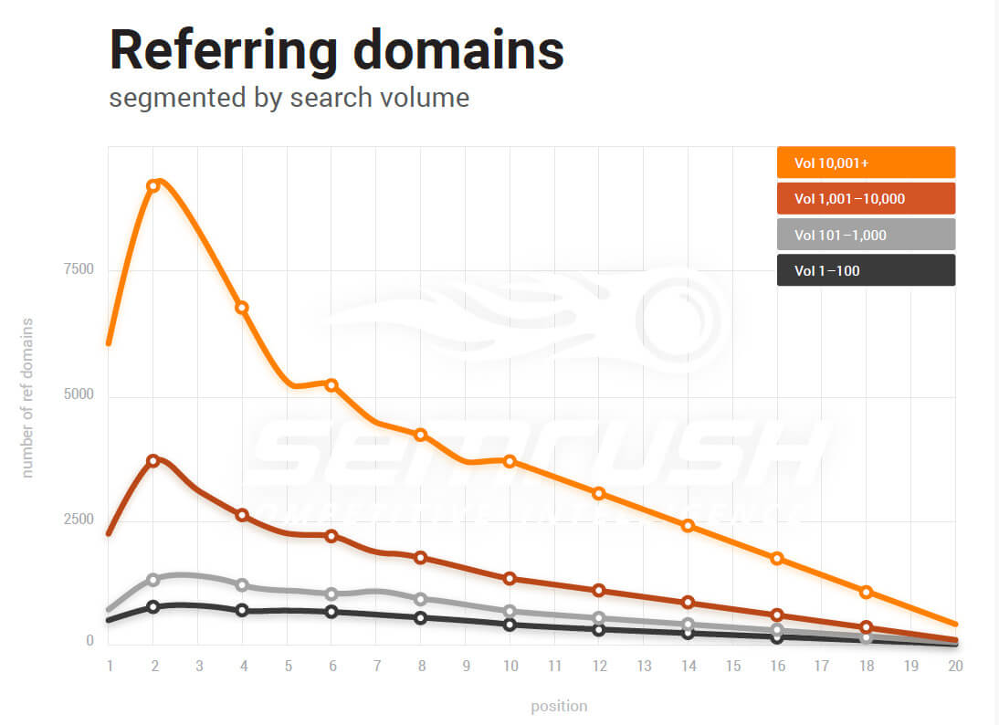 Referring domains vs rankings