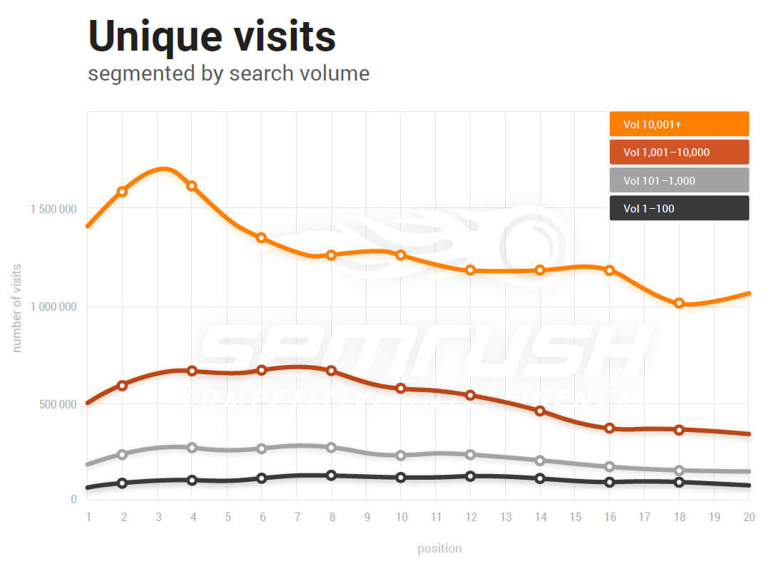 Unique visits by search volume