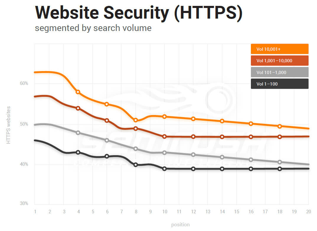 Website security correlation with HTTPS and rankings