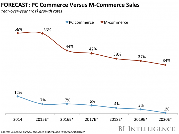 PC Commerce vs M-cmmerce