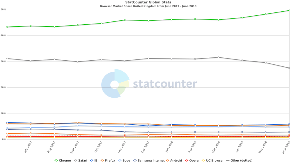 Browser share in UK