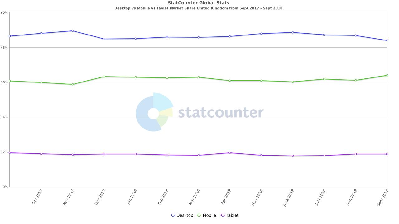 Device market share UK Sept 2018
