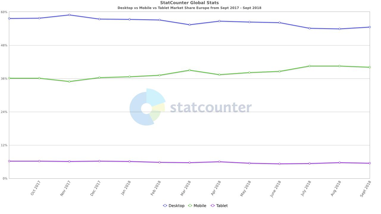 EU monthly mobile vs desktop vs tablet market share