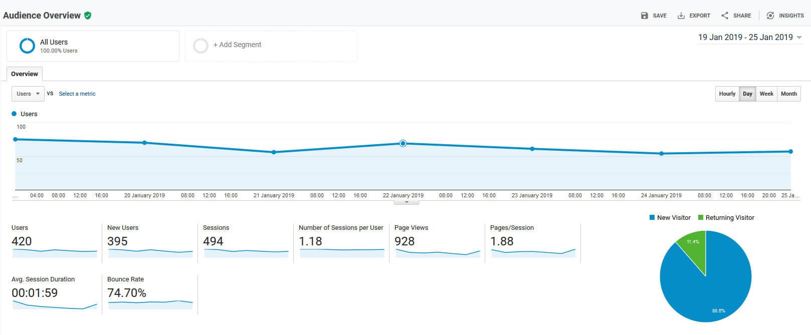 Google Analytics home page free SEO tool