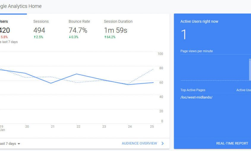 Free SEO tools Google Analytics