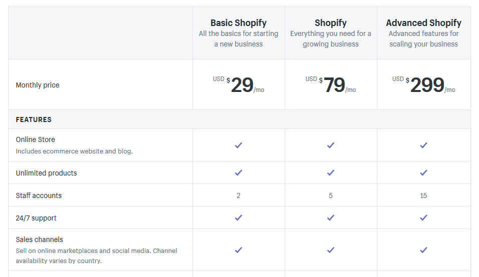 Shopify monthly costs