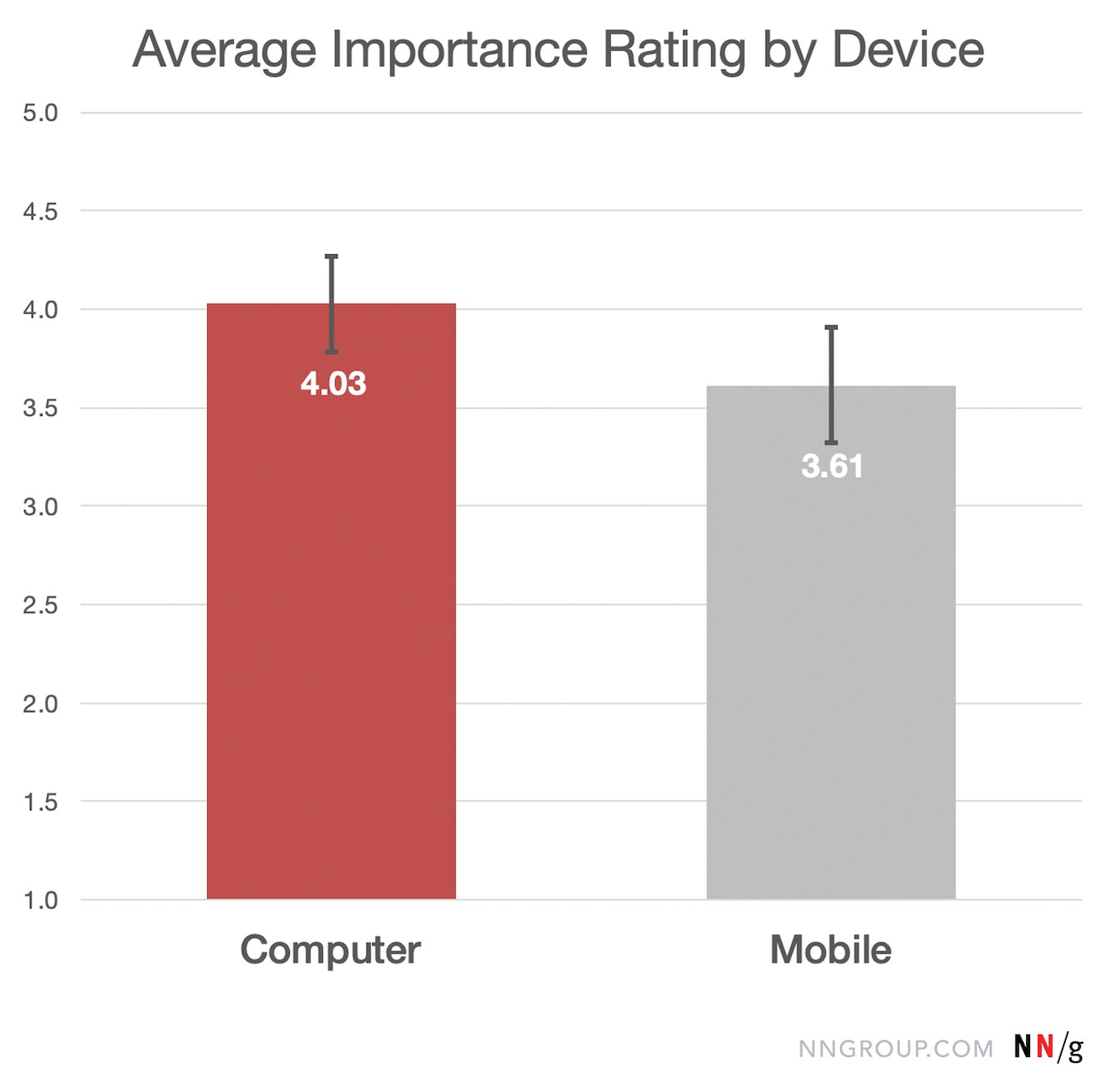 Average ease rating by device